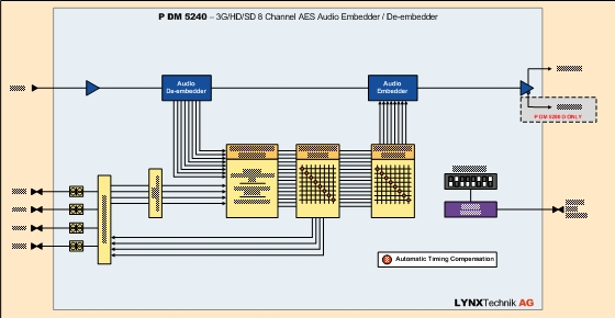 PDM 5240 D 3G/HD/SD 8 Channel AES Embedder or De-embedder (selectable) - SubD balanced 2