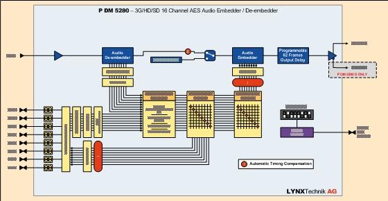 PDM 5280 D 3G/HD/SD 16 Channel AES Audio Embedder / De-embedder 2